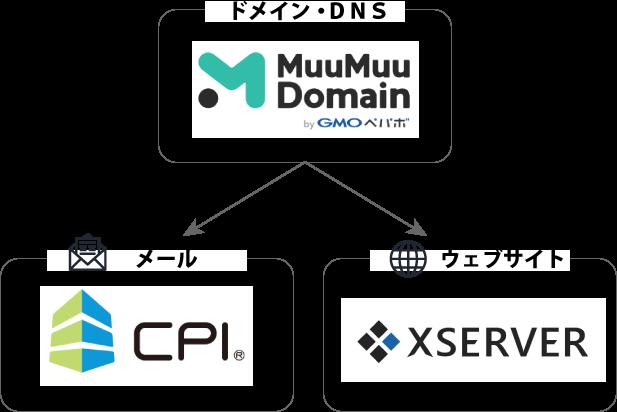 ドメイン・DNSはムームードメインで、メールをCPIで運用し、ウェブサイトはXserverで無料SSLを利用する