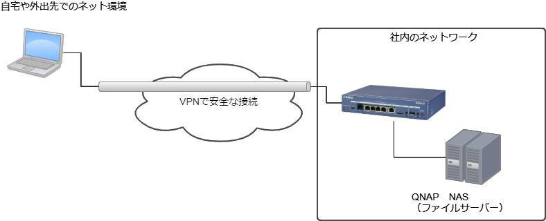 QNAPサーバーでDDNSを利用したVPN接続