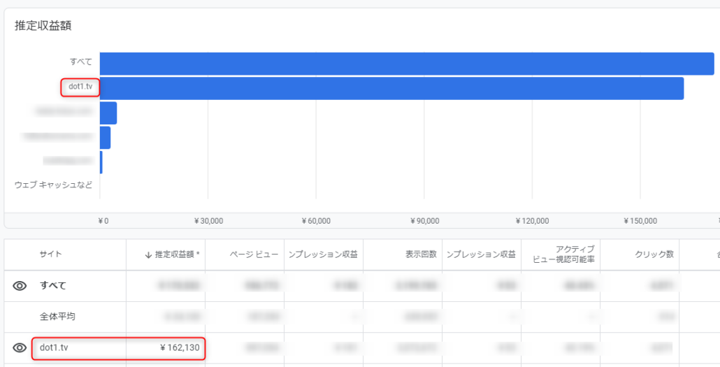 dot1.tvのGoogle Adsence(アドセンス)の収益